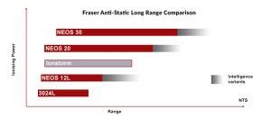 eliminatori di elettricità statica Comparazione barre